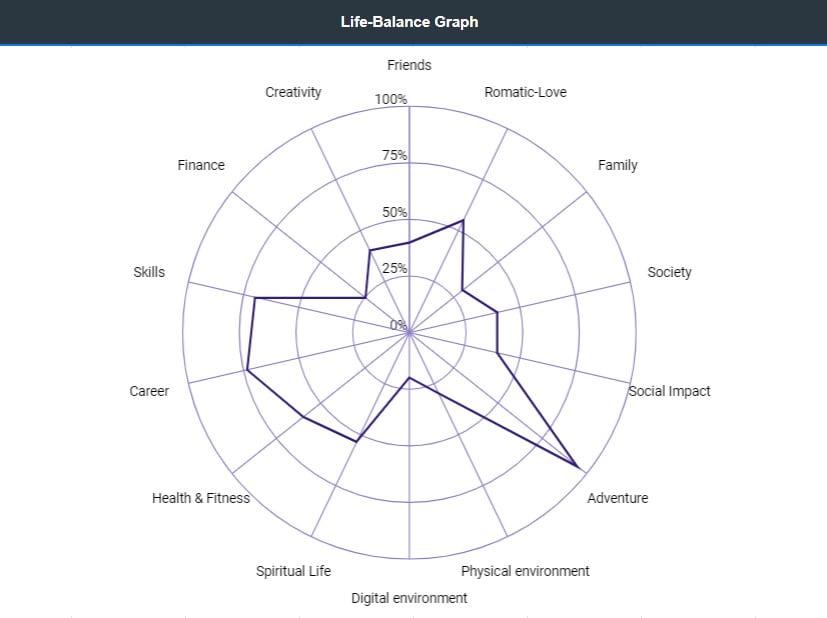 Life-Balance | Yeni yıl hedefleri tablosu